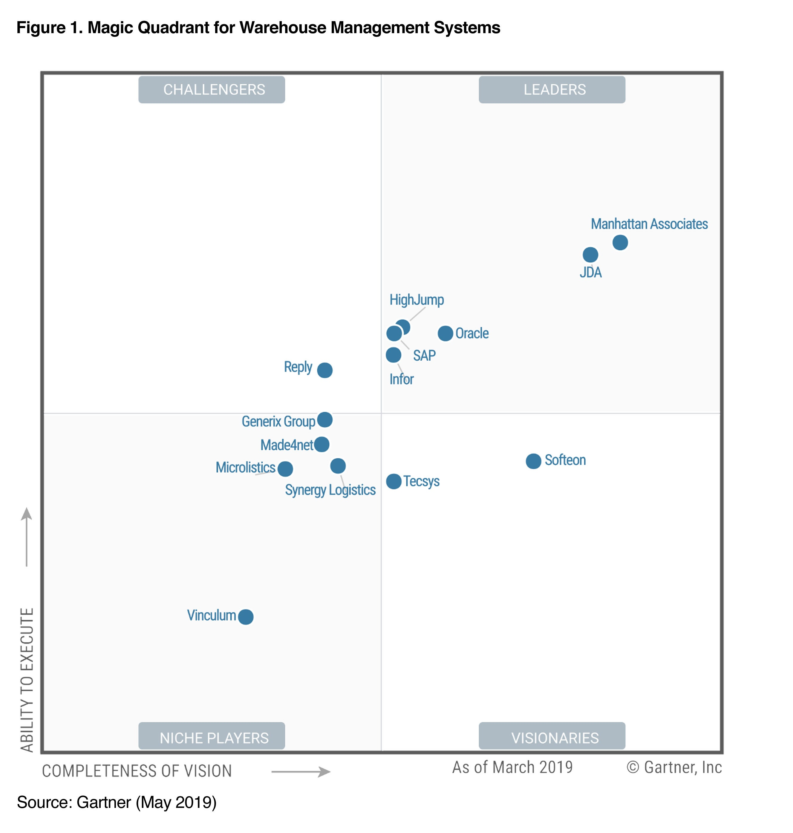 2019 Gartner Magic Quadrant WMS Report