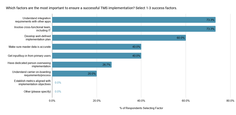 Five Factors to Implement a TMS