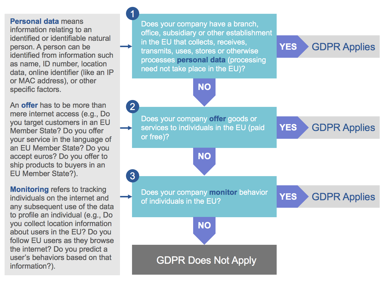 Manhattan's commitment to GDPR readiness