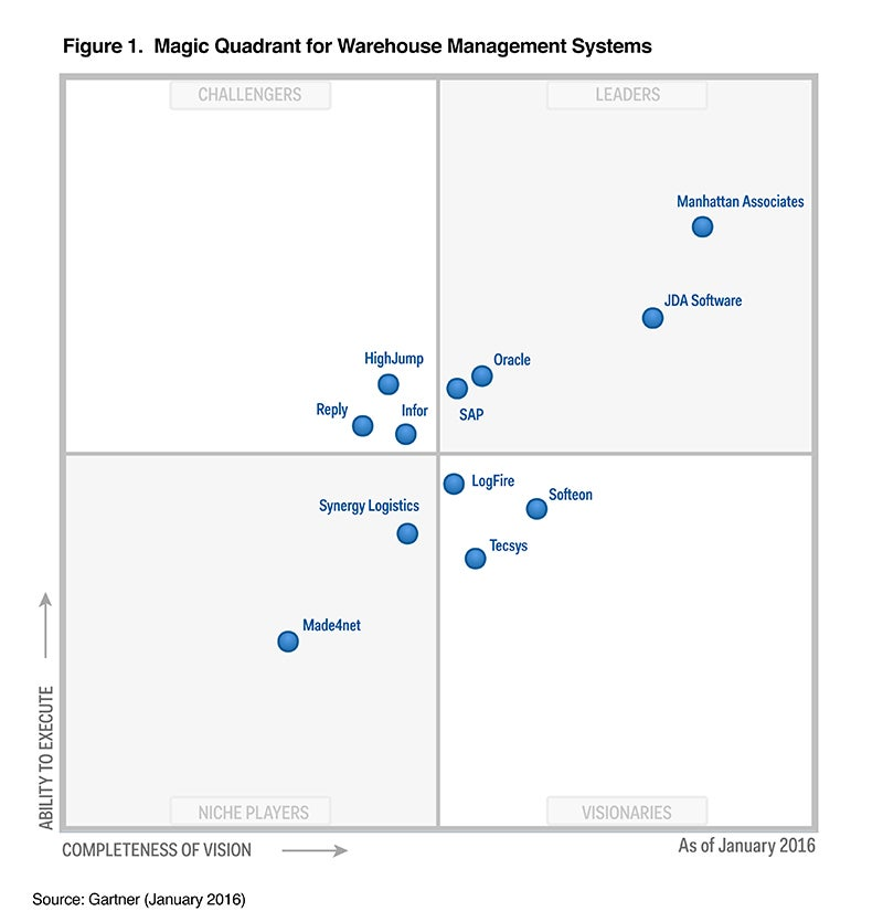 Gartner Magic Quadrant for WMS