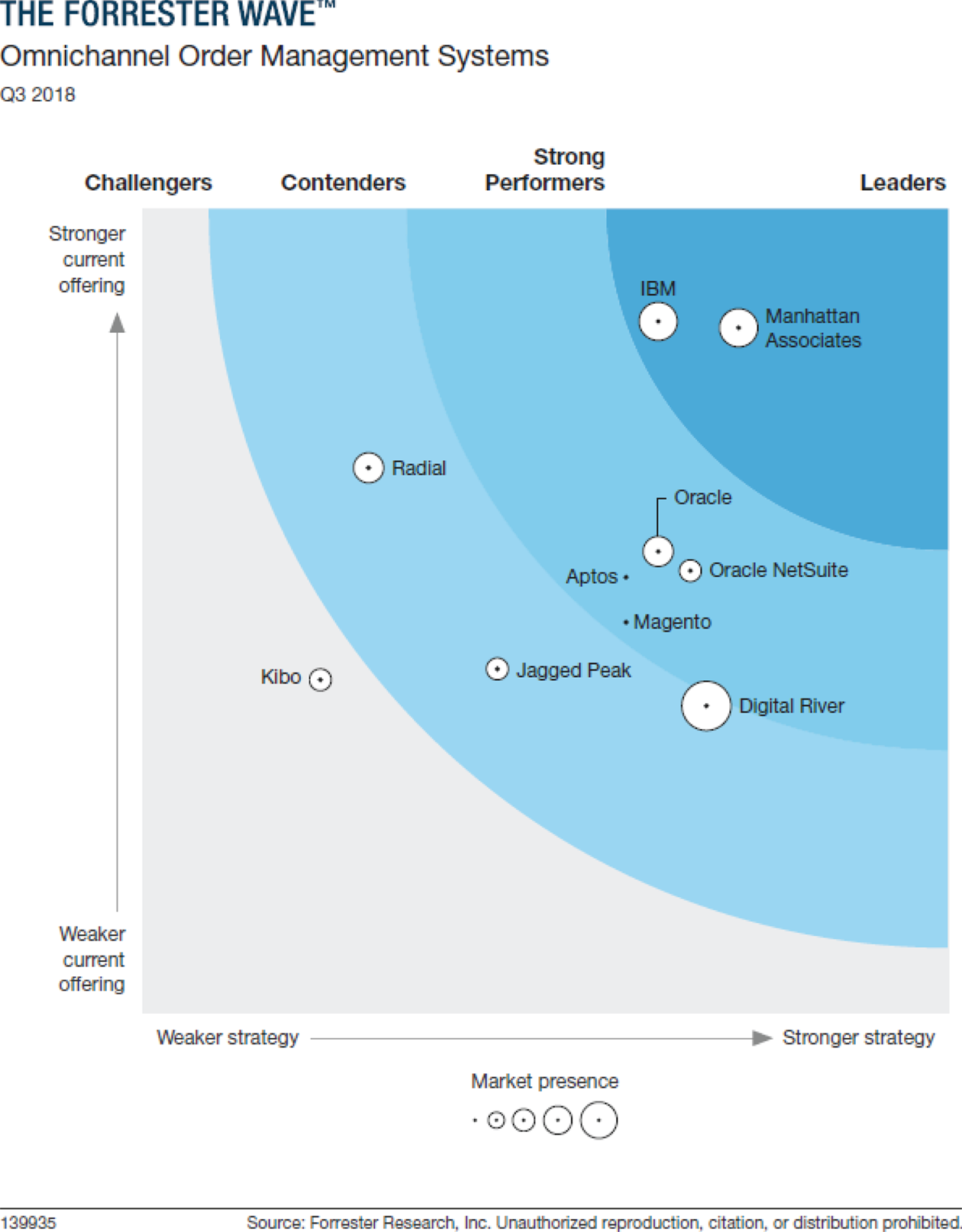 Forrester names Manhattan Associates a Leader in The Forrester Wave