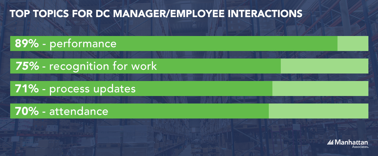 Top Topics for DC Manager and Employee Interactions