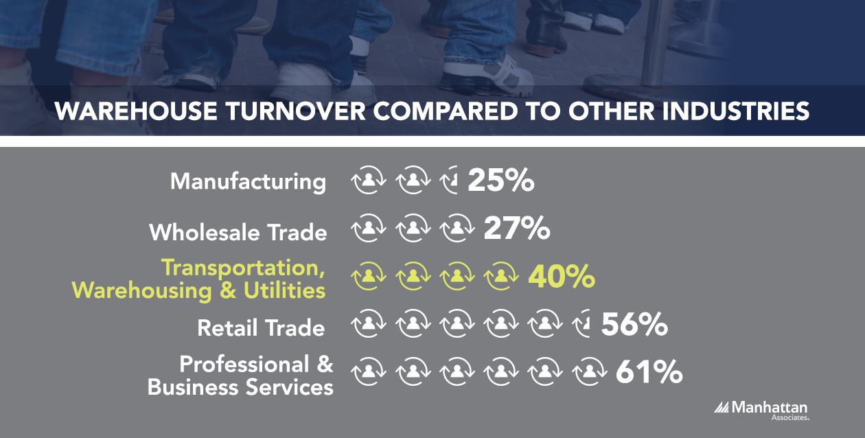 Warehouse Turnover Compared to Other Industries 2