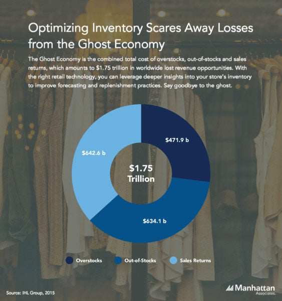 Inventory Optimization Infographic