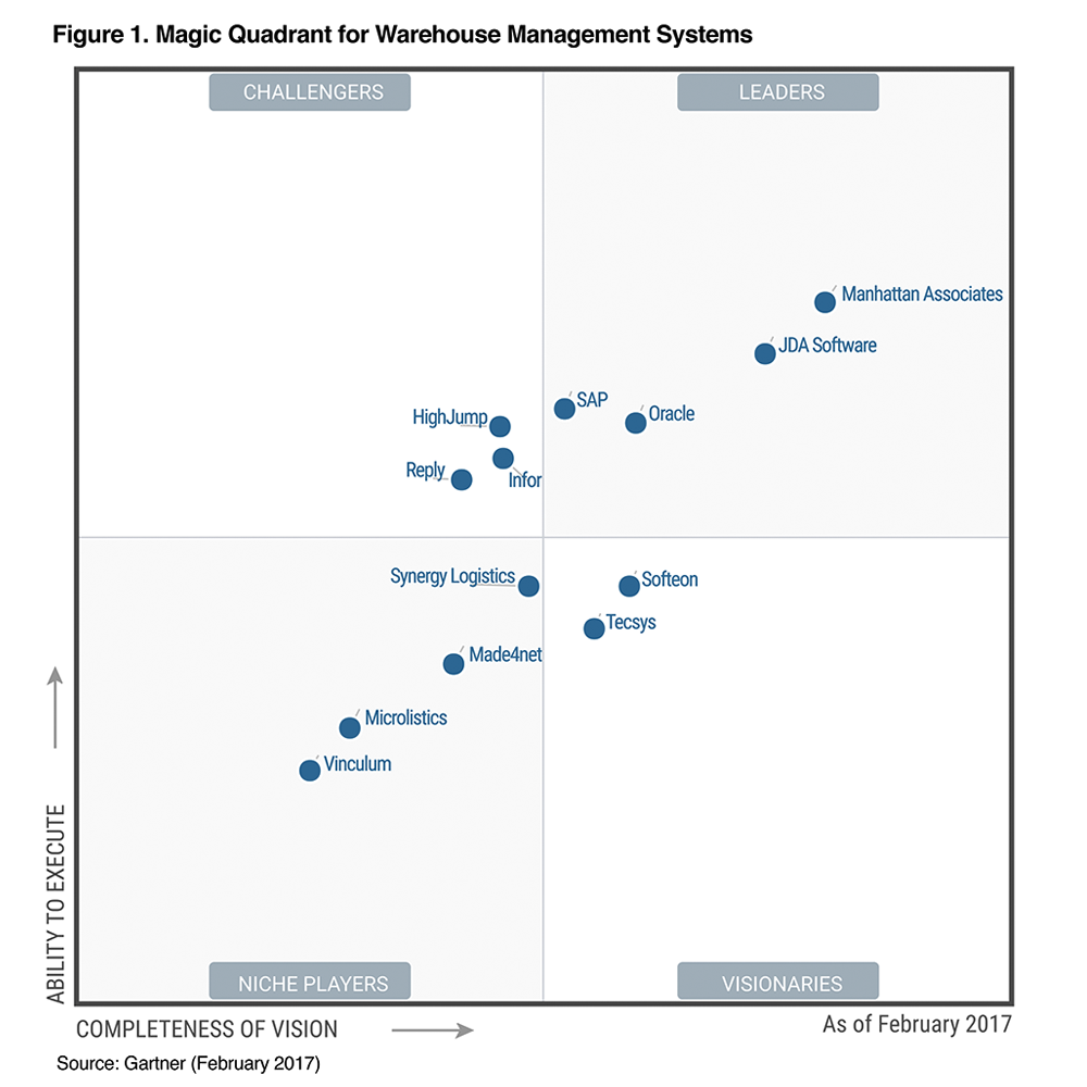 Manhattan Associates leader du Magic Quadrant WMS 2017 du Gartner